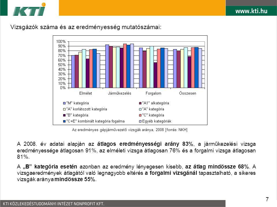 Az eredményes gépjárművezető vizsgák aránya, 2008 [forrás: NKH]